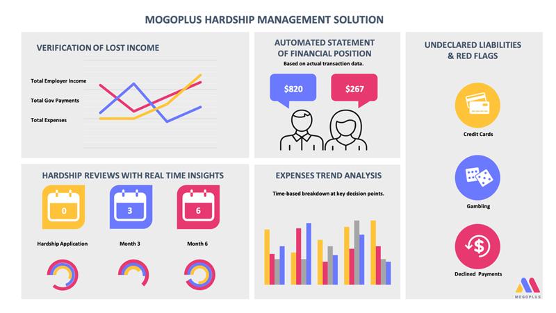 hardship, covid, data, customerassist, lender